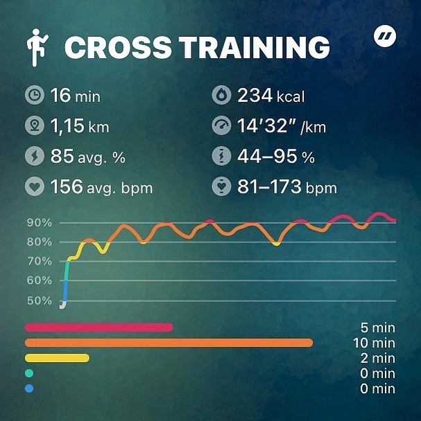 8 Rounds for Time11 Hand Release Push-Ups30 Walking Lunges19 Sit-Ups 16:46 #crossfit #sundayworkout